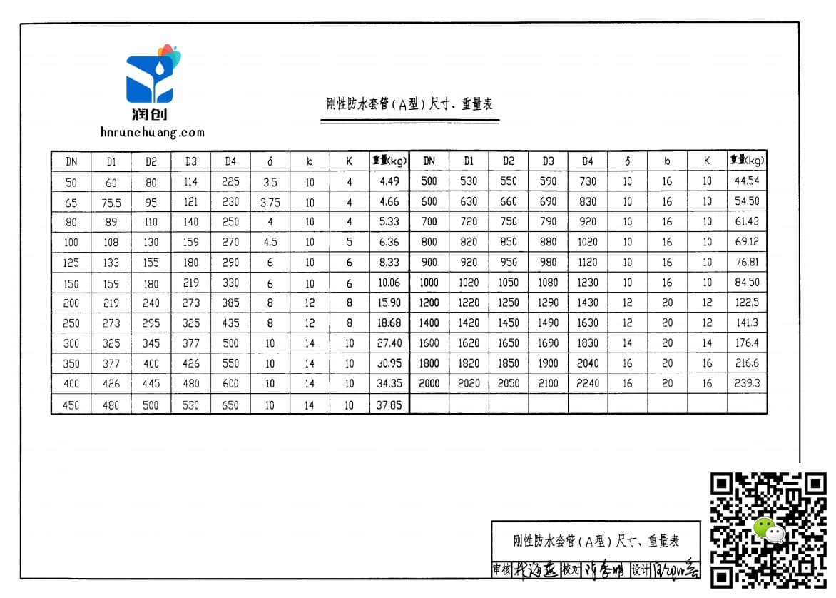 刚性防水套管尺寸表(图2)